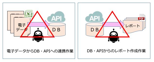 システムを経由せず直接RDBやAPIへの連携