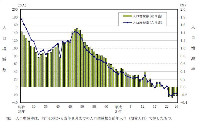 総人口の人口増減数及び人口増減率の推移