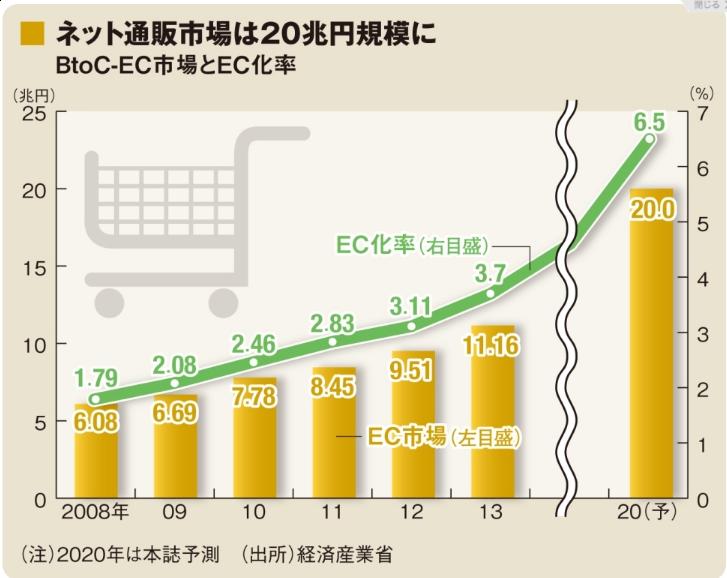 2020年予測は東洋経済(東洋経済ONLINE 2016年8月15日)