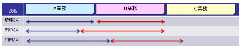 図4:個人の解釈の違いから生じる業務範囲