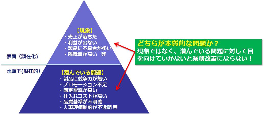 図2 本質的な問題を見極める