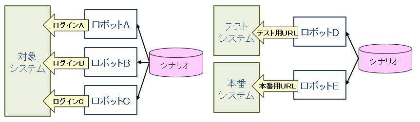 04_UiPathでのロボット利用資源の管理イメージ