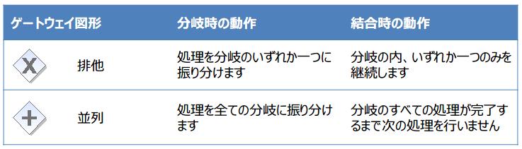 01-ゲートウェイ図形の意味