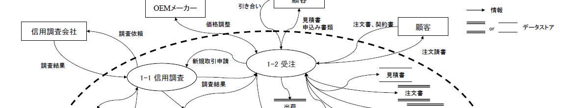 【3】データフロー図(DFD)フローチャート