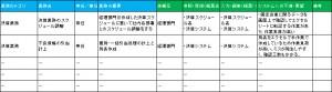 03-システム導入に向けた現場業務調査の例