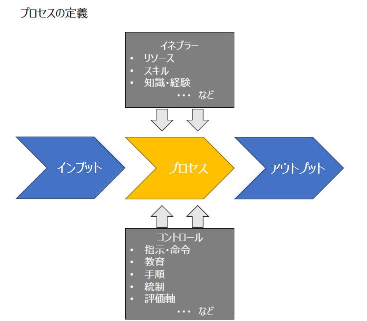 図2 プロセスの定義