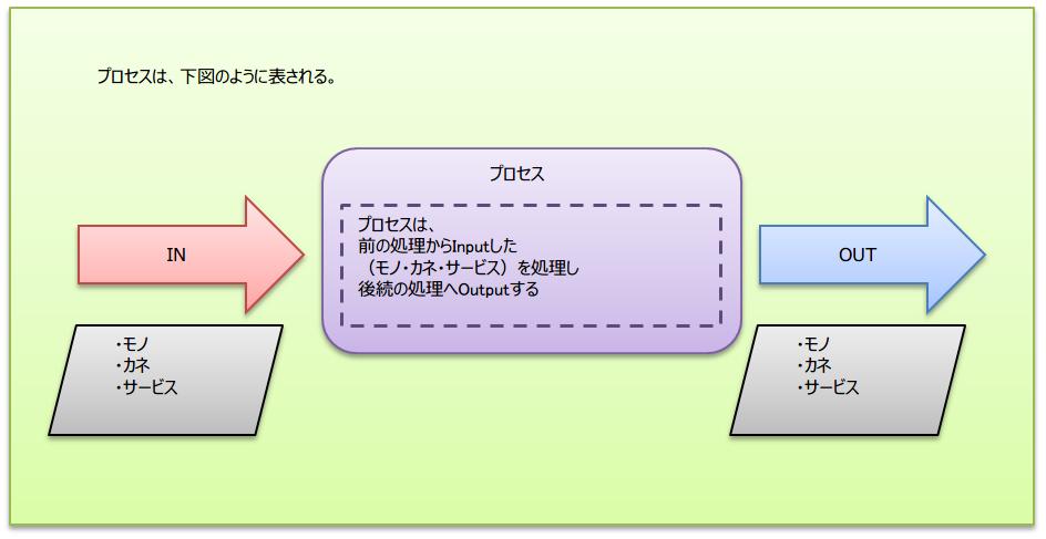 02-プロセスはインプットに対して処理をしてアウトプットする