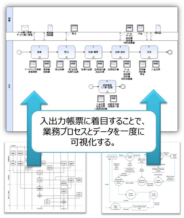 01-業務プロセスとデータを一度に可視化