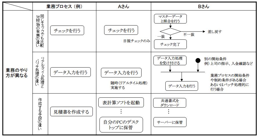 図1:業務のやり方が異なる、属人業務の例