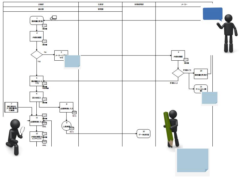 図1:業務フローを見ながら問題を洗い出す