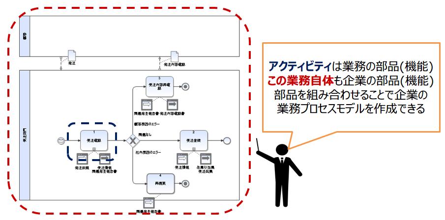 02-部品を組み合わせることで企業の業務プロセスモデルを作成できる