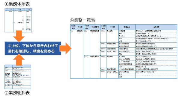 06-業務体系表と業務棚卸表の突き合わせ