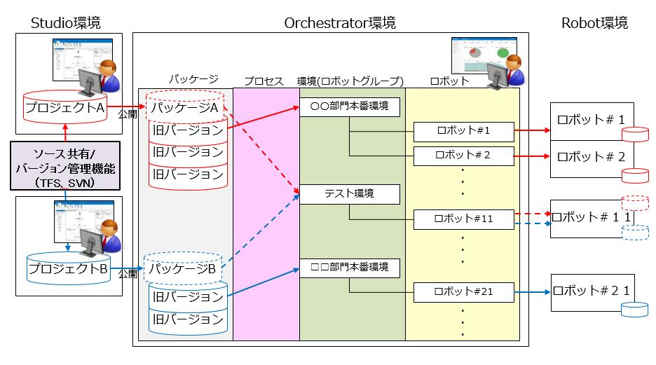 05_UiPathにおけるシナリオ配布構成イメージ