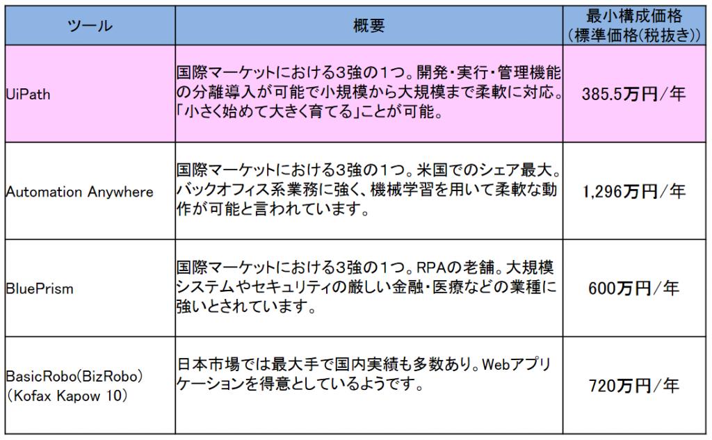 04_RPAツール最小構成価格比較(中~大規模)
