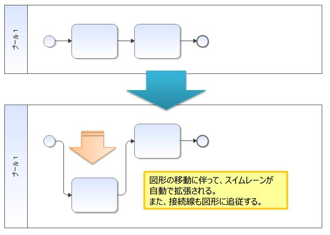 01-BPMN作図時の図形移動