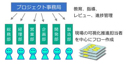 03-業務フロー作成の体制:現場参加型