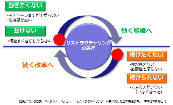 02-図2 続く改革・動く組織へ