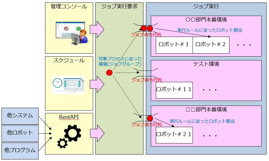 06_UiPathにおけるシナリオ実行構成イメージ