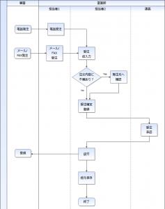 06-3種類の図形で作成した業務フローのサンプル