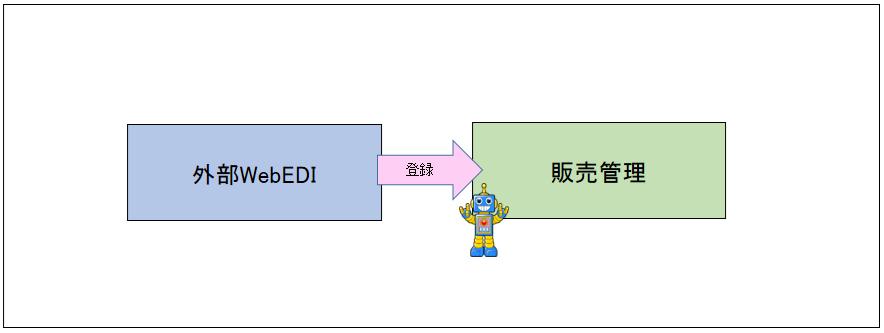 11_WebEDI受注業務