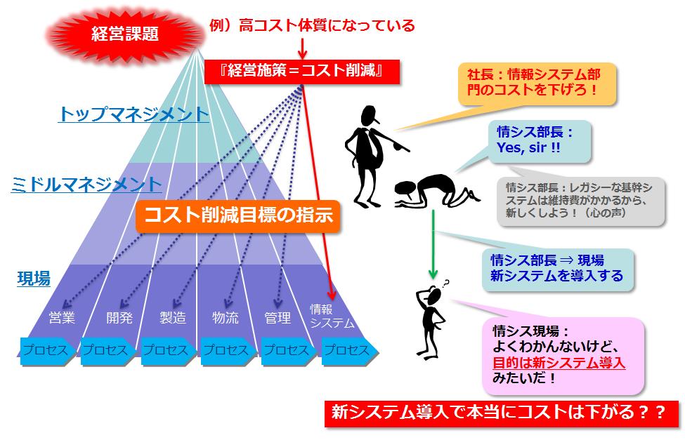図1 目的の共有
