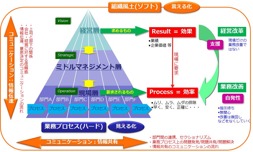 図4 経営の「業務改善」への支援と全体関係図