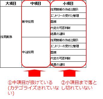 図3 業務項目抽出のバラつき