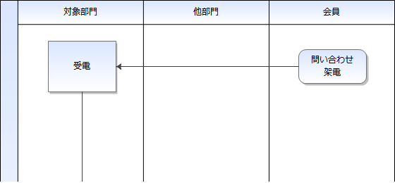 02-開始点の具体例:会員からの架電