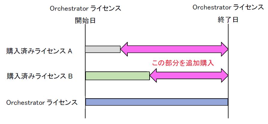 UiPath Studio/Robotの契約期間を調整する例