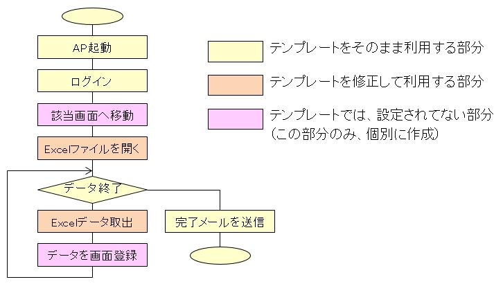 05_UiPathのシナリオの部品化イメージ