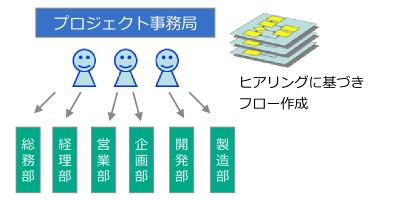 02-業務フロー作成の体制:事務局主導型