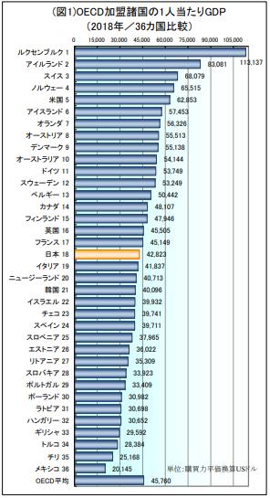 図1 OECD加盟諸国の1人当たりGDP