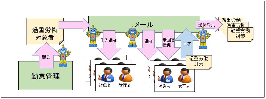 05_過重労働管理業務