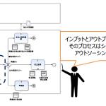 03-インプットとアウトプットが同一であればシステムへの置換やアウトソーシングが検討できる