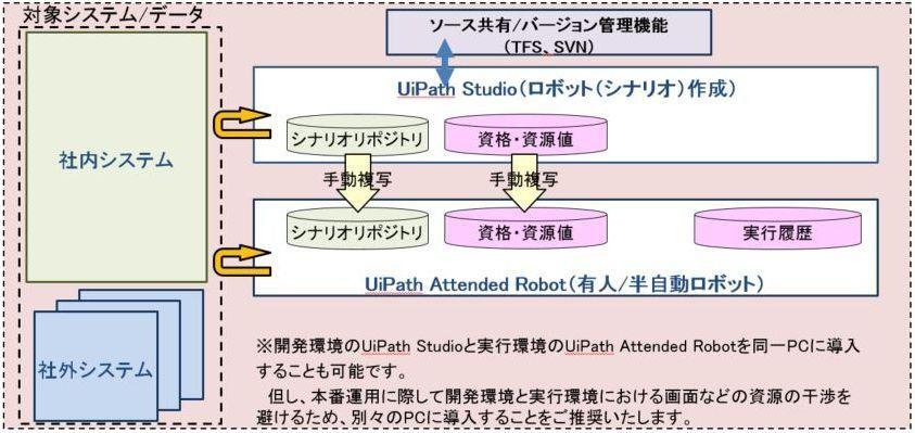 01_ロボット開発・実行環境最小構成