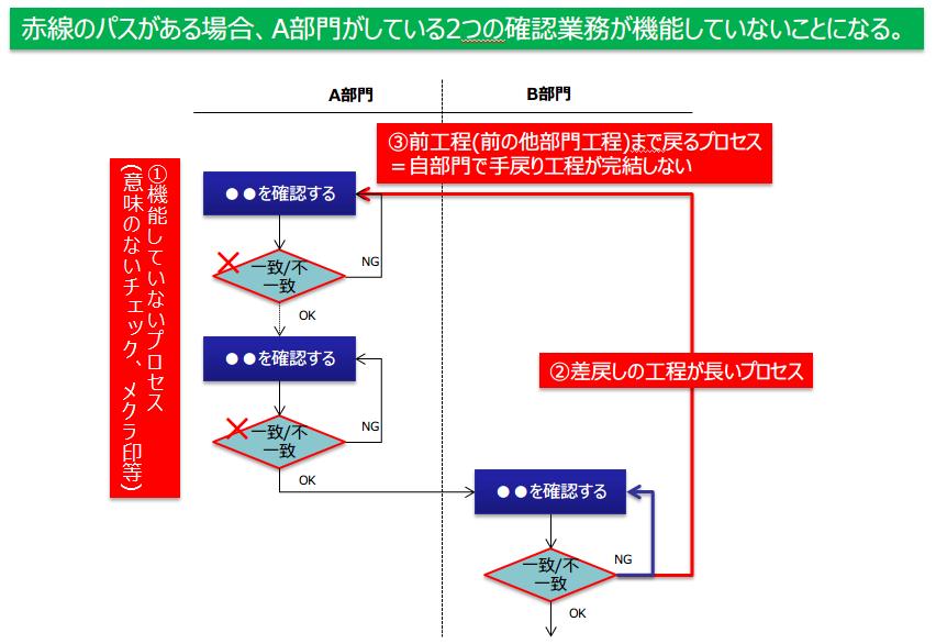 図2:機能しないチェック・確認の例