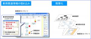 02-業務に関連した様々な情報を含んだフローチャートを作成