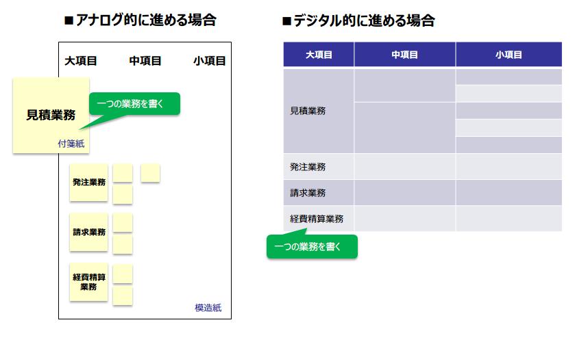 図1:業務の棚卸の進め方