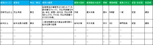 04-業務量調査・人員最適化の例