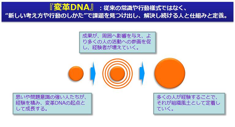 図3 主体的に変わり続ける組織の「変革DNA」