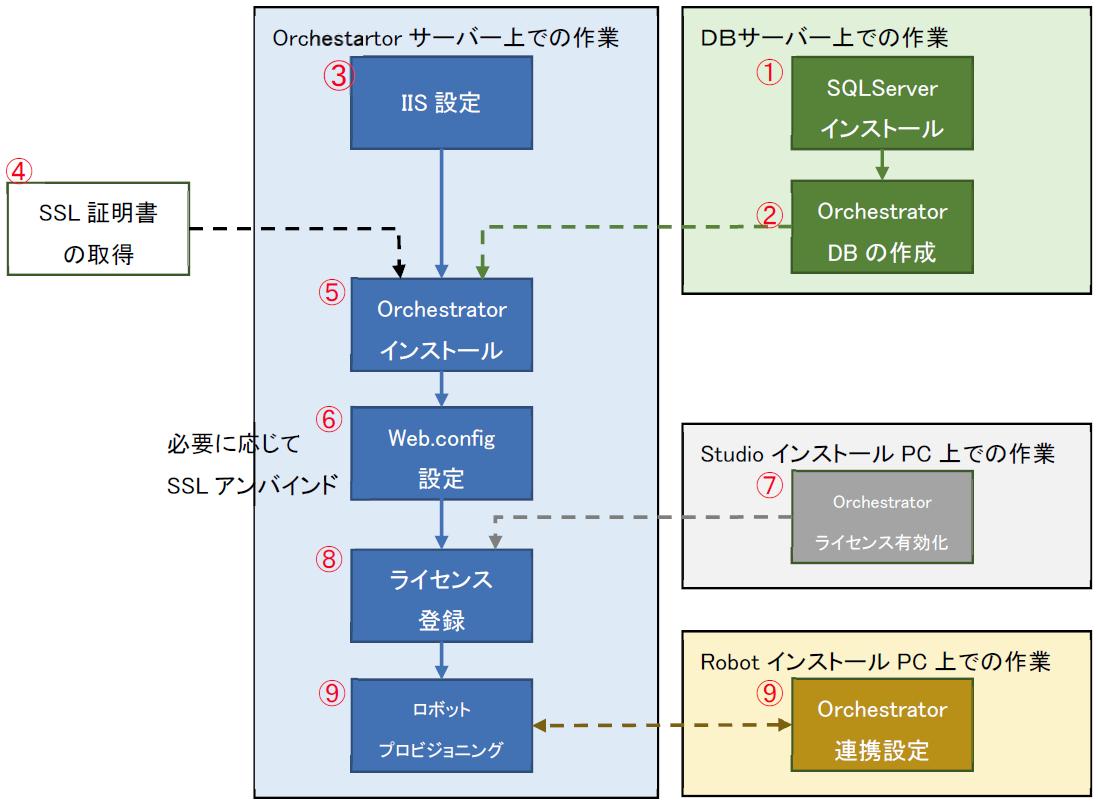 UiPath Orchestratorインストール及びUiPath Orchestrator接続設定
