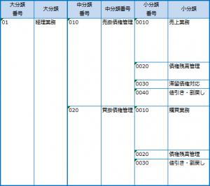 04-業務体系表