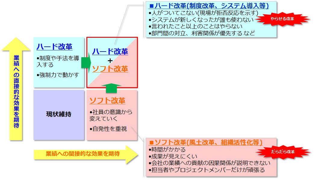 図4 改革のアプローチ(「ハード改革」と「ソフト改革」)