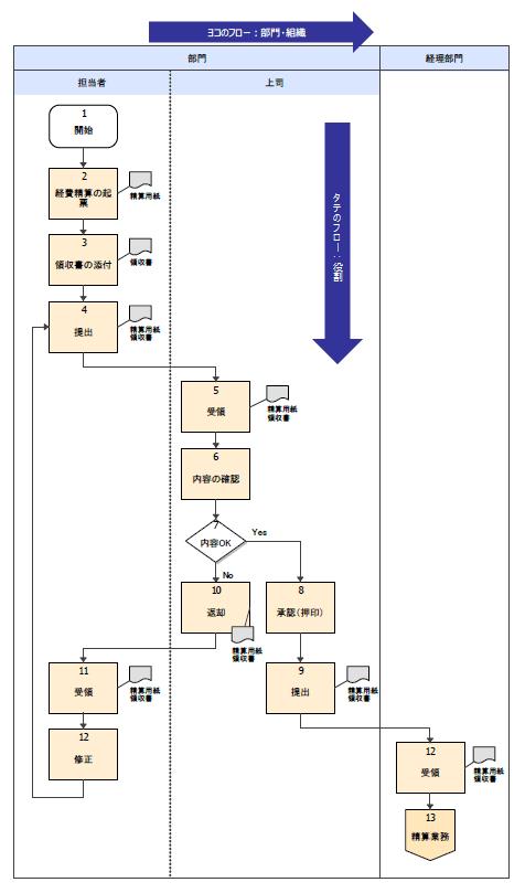 図4:タテのフロー(意思決定、責任と権限)