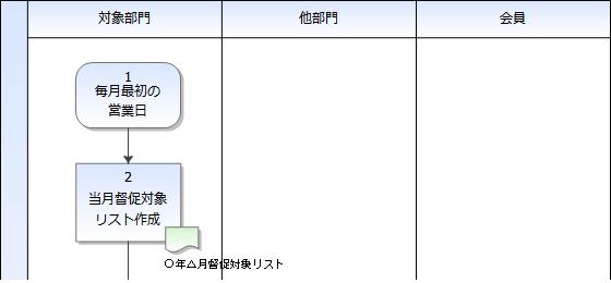 04-開始点の具体例:[月次]当月督促対象リスト作成