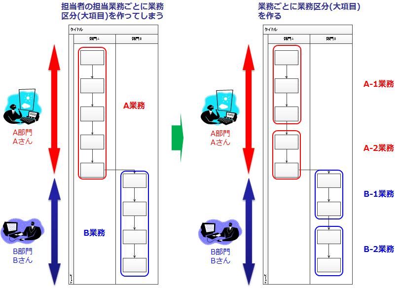 図2 担当者の担当業務が業務区分