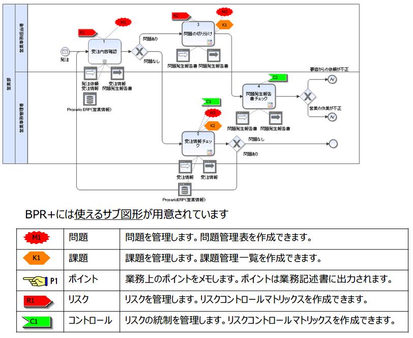 04-改善活動に使えるBPMNサブ図形