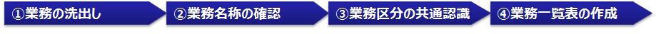 図1 業務の棚卸のステップ