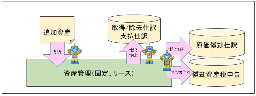 03_資産管理業務