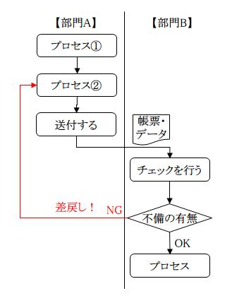 図2:差戻し業務